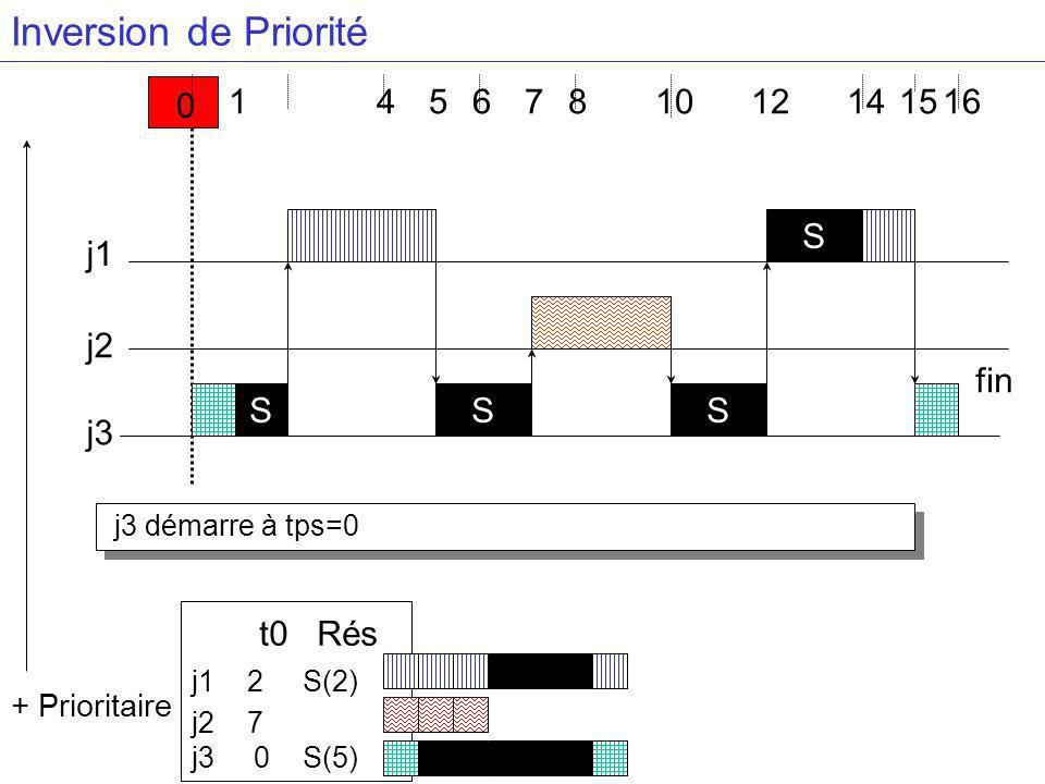 j3 démarre à tps=0 4681416 j3 j2 j1 S + Prioritaire 0 1 S S S 57 t0 Rés j1 2 S(2) j2 7 j3 0 S(5) 1215 fin Inversion de Priorité 10