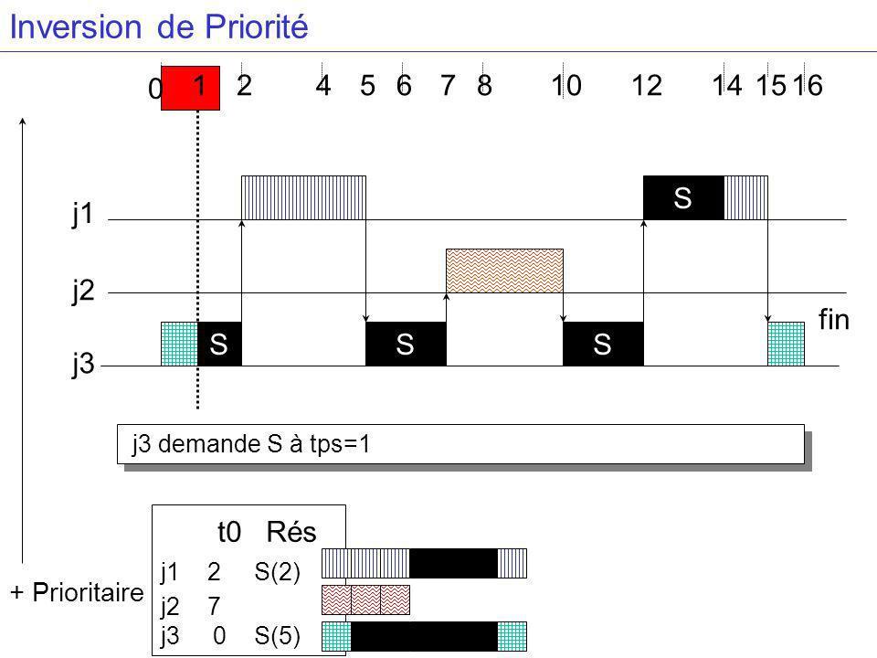 j3 demande S à tps=1 4681416 j3 j2 j1 S + Prioritaire 2 0 1 S S S 57 t0 Rés j1 2 S(2) j2 7 j3 0 S(5) 121015 fin Inversion de Priorité