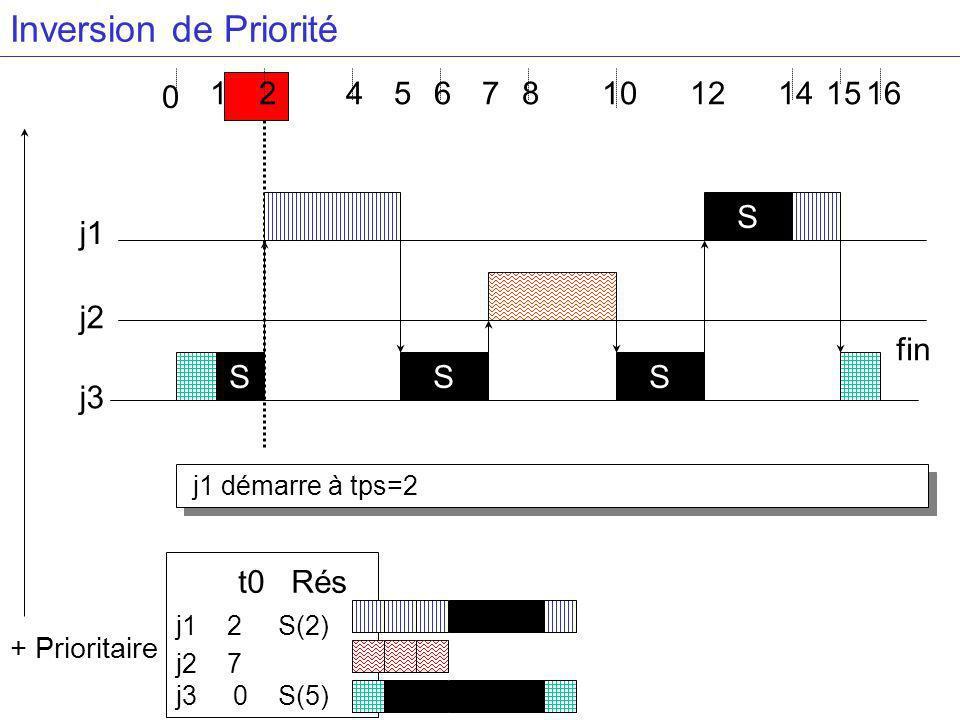 j1 démarre à tps=2 4681416 j3 j2 j1 S + Prioritaire 2 0 1 S S S 57 t0 Rés j1 2 S(2) j2 7 j3 0 S(5) 121015 fin Inversion de Priorité