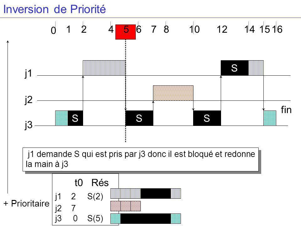 4681416 j3 j2 j1 S + Prioritaire 2 0 1 S S S j1 demande S qui est pris par j3 donc il est bloqué et redonne la main à j3 57 t0 Rés j1 2 S(2) j2 7 j3 0 S(5) 121015 fin Inversion de Priorité