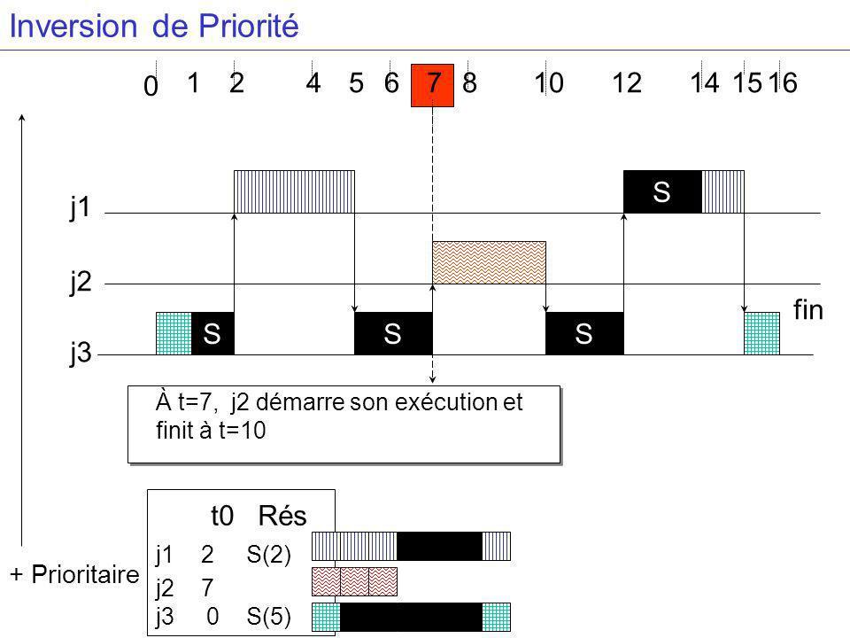 4681416 j3 j2 j1 S + Prioritaire 0 1 S S S 5 À t=7, j2 démarre son exécution et finit à t=10 7 t0 Rés j1 2 S(2) j2 7 j3 0 S(5) 1015 fin Inversion de Priorité 212