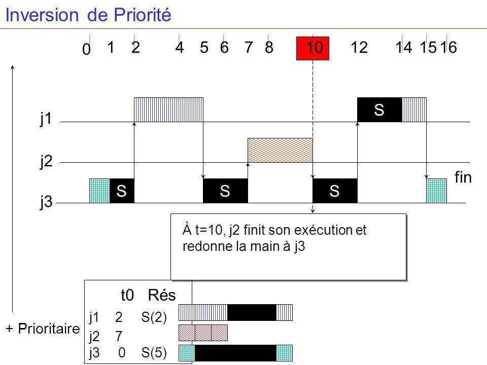 À t=10, j2 finit son exécution et redonne la main à j3 4681416 j3 j2 j1 S + Prioritaire 2 0 1 S S S 57 t0 Rés j1 2 S(2) j2 7 j3 0 S(5) 121015 fin Inversion de Priorité