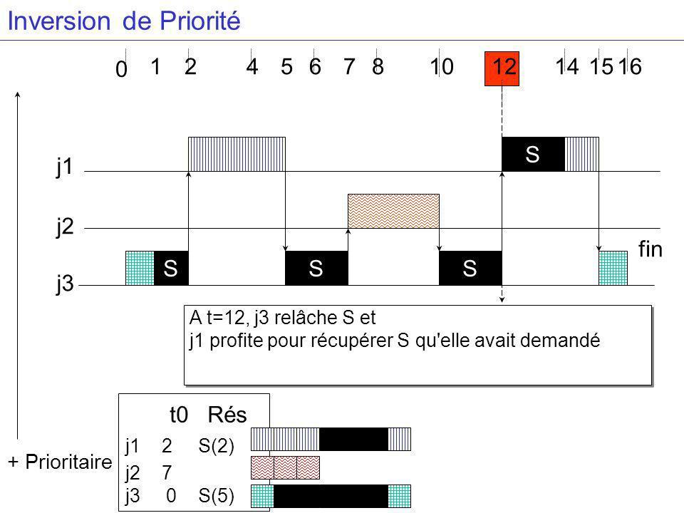 A t=12, j3 relâche S et j1 profite pour récupérer S qu elle avait demandé 4681416 j3 j2 j1 S + Prioritaire 0 1 S S S 57 t0 Rés j1 2 S(2) j2 7 j3 0 S(5) 121015 fin Inversion de Priorité 2