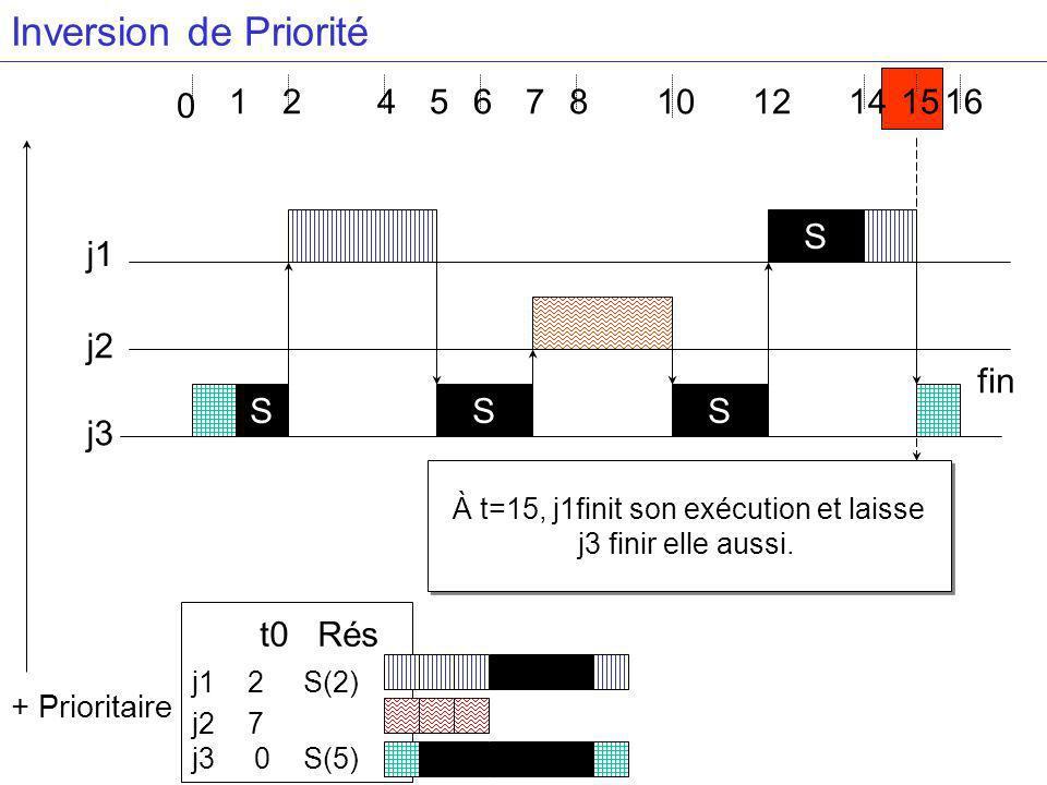 À t=15, j1finit son exécution et laisse j3 finir elle aussi.