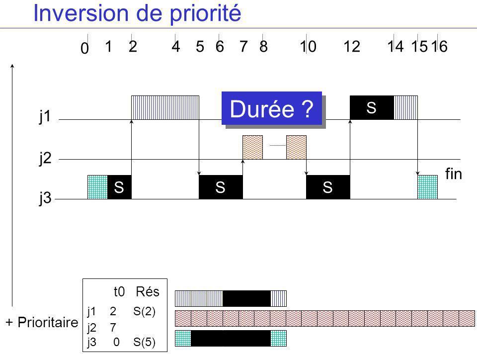 4681416 j3 j2 j1 S + Prioritaire 2 0 1 S S S 5 Inversion de priorité 7 t0 Rés j1 2 S(2) j2 7 j3 0 S(5) 121015 fin Durée ?