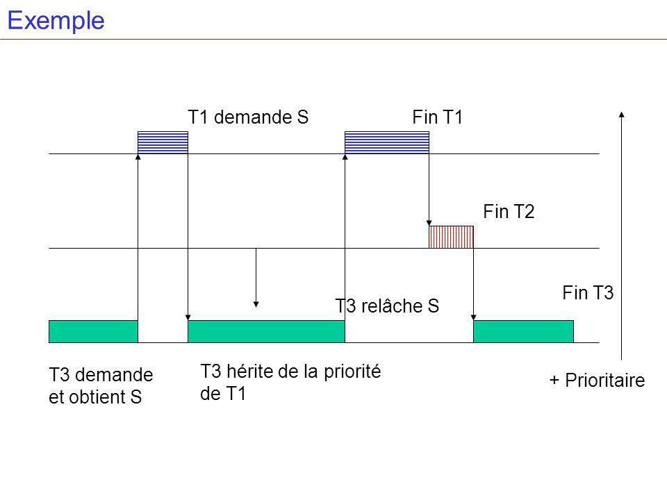 Exemple T3 demande et obtient S T1 demande S Fin T2 Fin T1 + Prioritaire T3 hérite de la priorité de T1 Fin T3 T3 relâche S