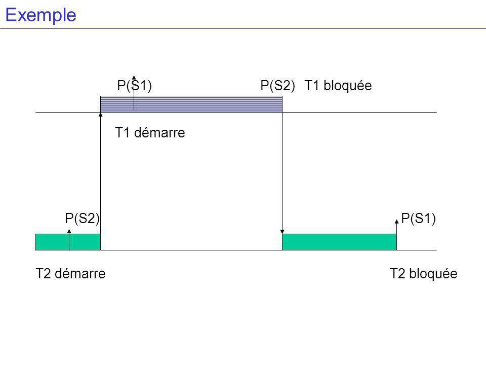 Exemple T2 démarre T1 démarre P(S2) P(S1)P(S2)T1 bloquée P(S1) T2 bloquée
