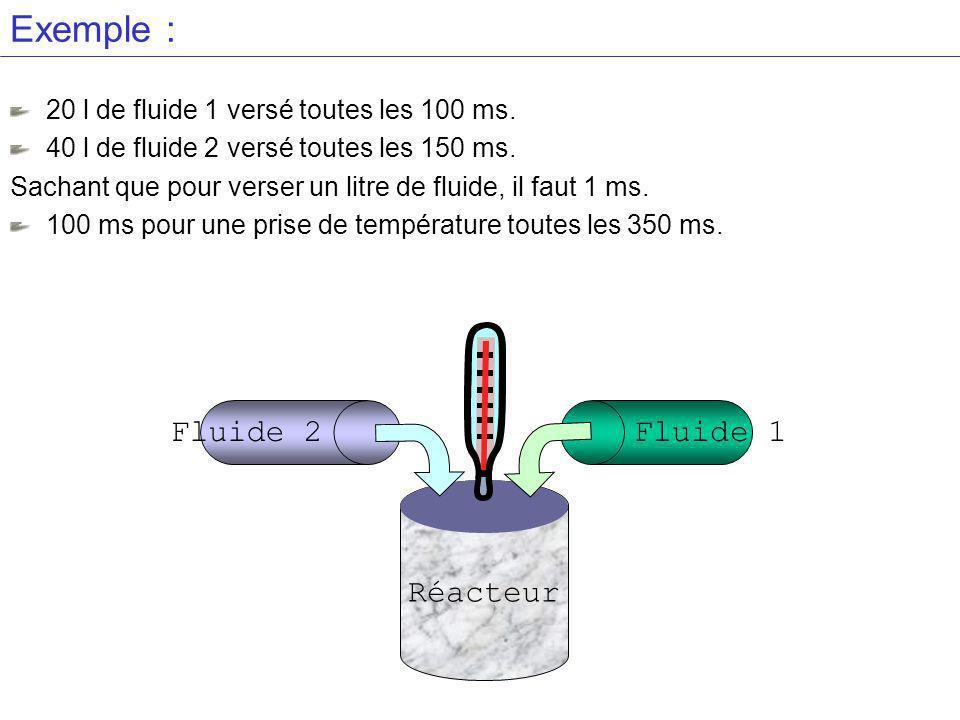 Exemple : 20 l de fluide 1 versé toutes les 100 ms.