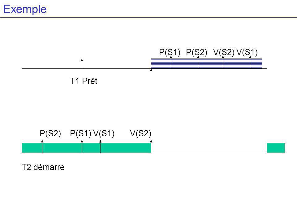 Exemple T2 démarre T1 Prêt P(S2) P(S1) V(S1) V(S2) P(S2)P(S1)V(S2) V(S1)