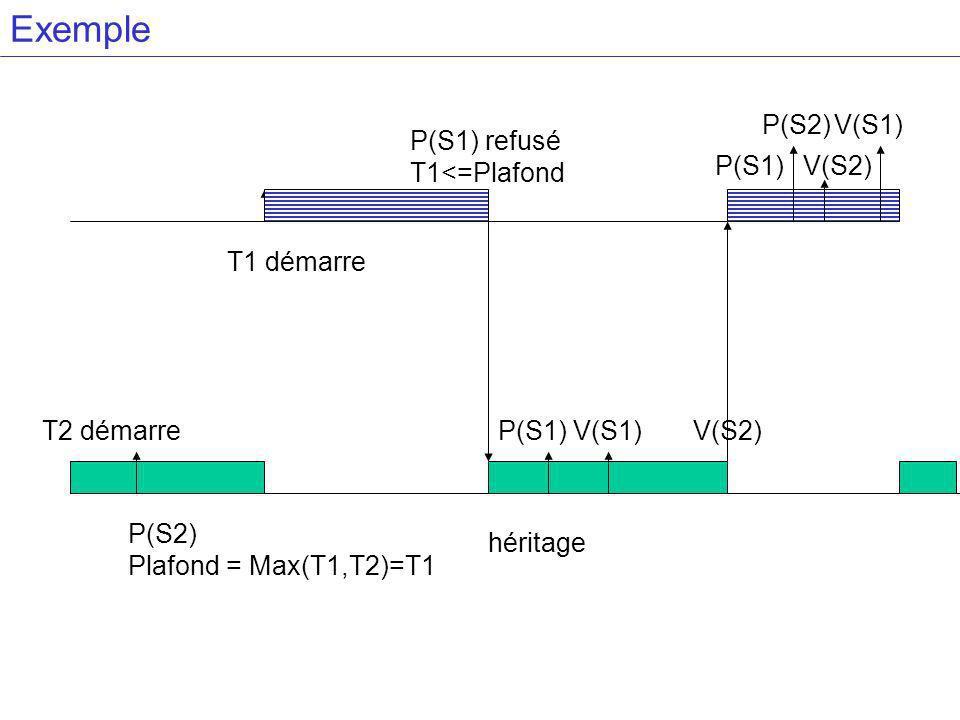 Exemple T2 démarre T1 démarre P(S2) Plafond = Max(T1,T2)=T1 P(S2) P(S1)V(S2) P(S1) V(S1) V(S2) P(S1) refusé T1<=Plafond V(S1) héritage