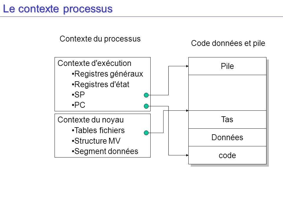 Le contexte processus Contexte d'exécution Registres généraux Registres d'état SP PC Contexte du noyau Tables fichiers Structure MV Segment données Pi