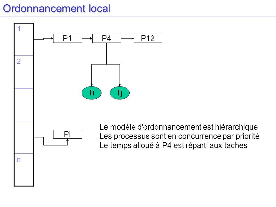 Ordonnancement local 1 2 n P1P4P12 Pi TiTj Le modèle d'ordonnancement est hiérarchique Les processus sont en concurrence par priorité Le temps alloué