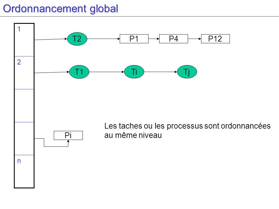 Ordonnancement global 1 2 n P1P4P12 Pi TiTj T1 T2 Les taches ou les processus sont ordonnancées au même niveau
