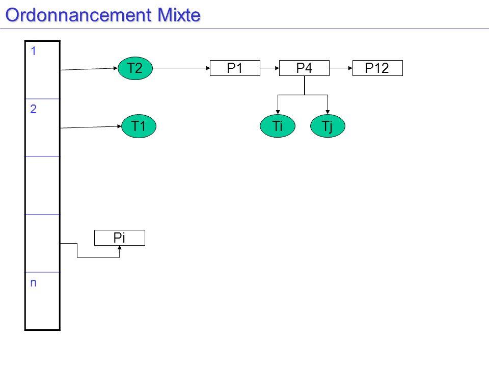 Ordonnancement Mixte 1 2 n P1P4P12 Pi TiTj T1 T2