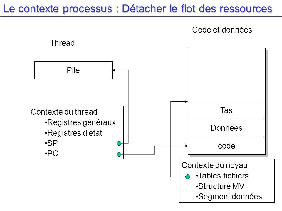 Le contexte processus : Détacher le flot des ressources Contexte du thread Registres généraux Registres d'état SP PC Contexte du noyau Tables fichiers