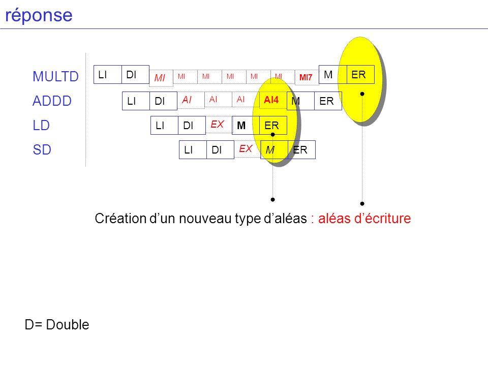 réponse MULTD ADDD LD SD D= Double AI AI4 LIDIMERLIDIMER MI MI7 EX LIDIMER EX LIDIMER Création dun nouveau type daléas : aléas décriture