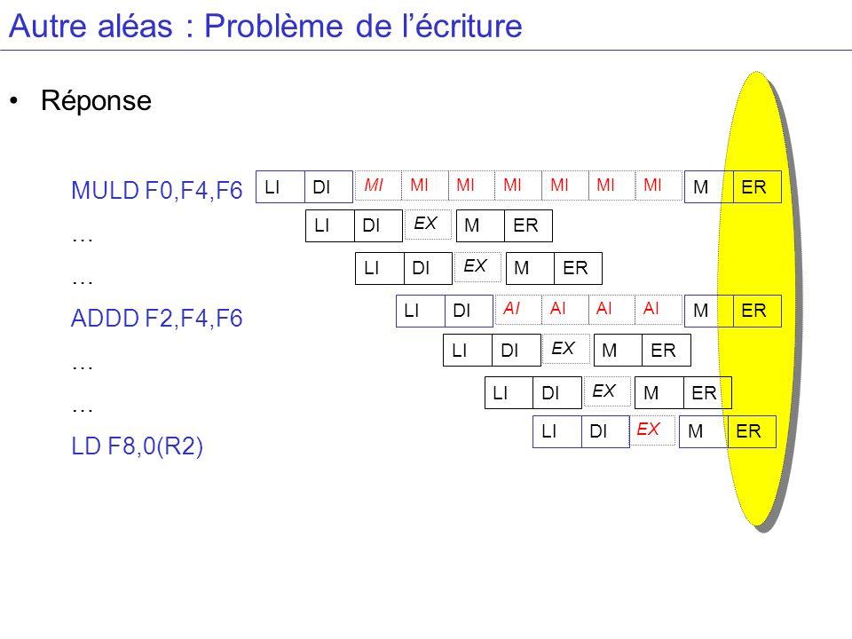 Autre aléas : Problème de lécriture Réponse MULD F0,F4,F6 … ADDD F2,F4,F6 … LD F8,0(R2) LIDIMER MI LIDIMER AI LIDIMER EX LIDIMER EX LIDIMER EX LIDIMER