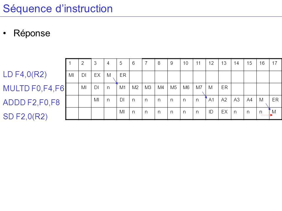 Séquence dinstruction Réponse LD F4,0(R2) MULTD F0,F4,F6 ADDD F2,F0,F8 SD F2,0(R2) 1234567891011121314151617 MIDIEXMER MIDInM1M2M3M4M5M6M7MER MInDInnn