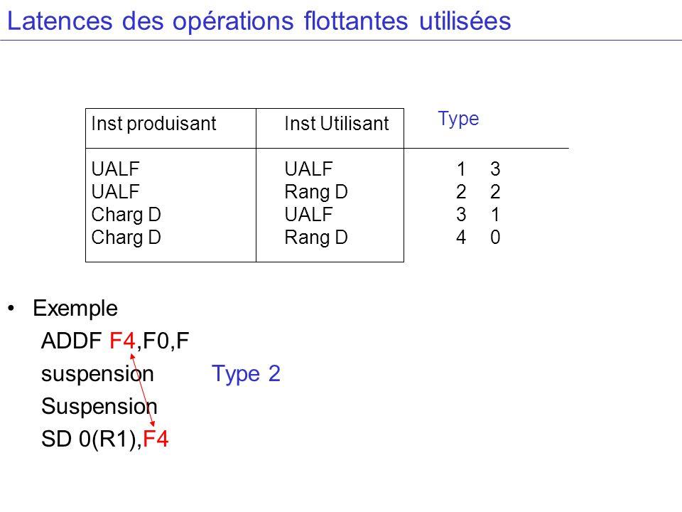 Latences des opérations flottantes utilisées Inst produisant UALF Charg D Inst Utilisant UALF Rang D UALF Rang D Exemple ADDF F4,F0,F suspension Type