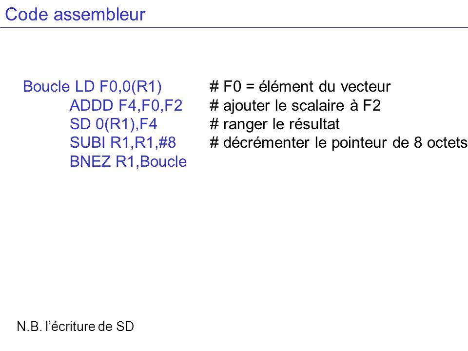 Code assembleur Boucle LD F0,0(R1) # F0 = élément du vecteur ADDD F4,F0,F2# ajouter le scalaire à F2 SD 0(R1),F4 # ranger le résultat SUBI R1,R1,#8 #