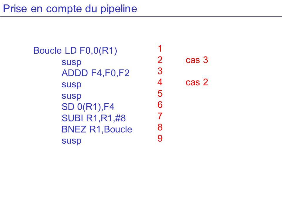Prise en compte du pipeline Boucle LD F0,0(R1) susp ADDD F4,F0,F2 susp SD 0(R1),F4 SUBI R1,R1,#8 BNEZ R1,Boucle susp 1 2cas 3 3 4cas 2 5 6 7 8 9