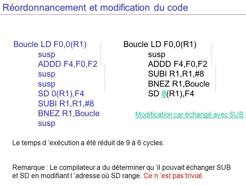 Réordonnancement et modification du code Boucle LD F0,0(R1) susp ADDD F4,F0,F2 SUBI R1,R1,#8 BNEZ R1,Boucle SD 8(R1),F4 Modification car échangé avec