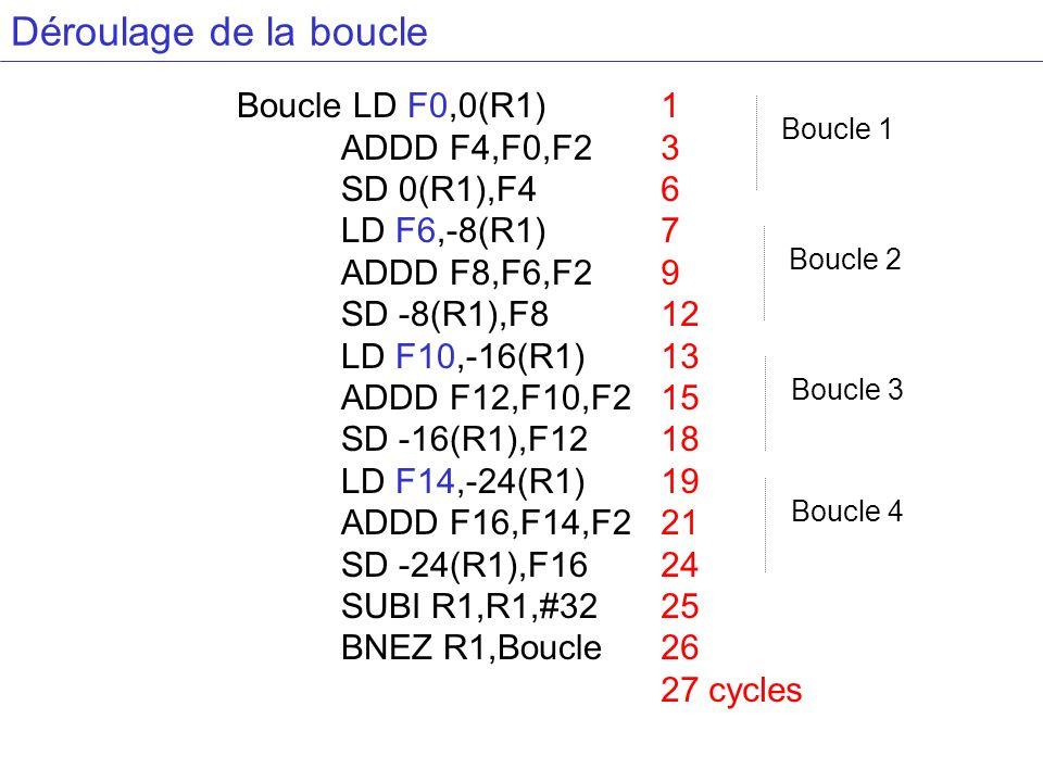 Déroulage de la boucle Boucle LD F0,0(R1) ADDD F4,F0,F2 SD 0(R1),F4 LD F6,-8(R1) ADDD F8,F6,F2 SD -8(R1),F8 LD F10,-16(R1) ADDD F12,F10,F2 SD -16(R1),