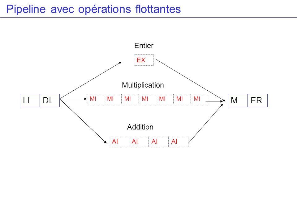 Séquence dinstruction Donner la séquence dinstructions qui montre les suspensions résultant des aléas LD F4,0(R2) MULTD F0,F4,F6 ADDD F2,F0,F8 SD F2,0(R2)