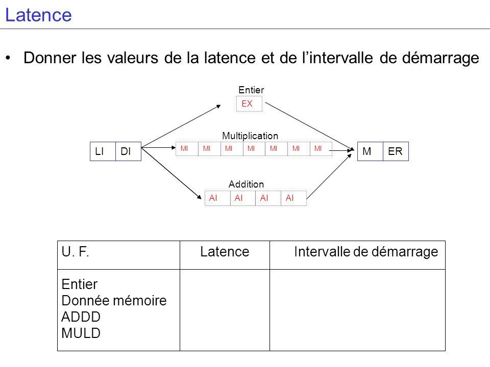 Latence Donner les valeurs de la latence et de lintervalle de démarrage U. F. Entier Donnée mémoire ADDD MULD LatenceIntervalle de démarrage LIDI EX M