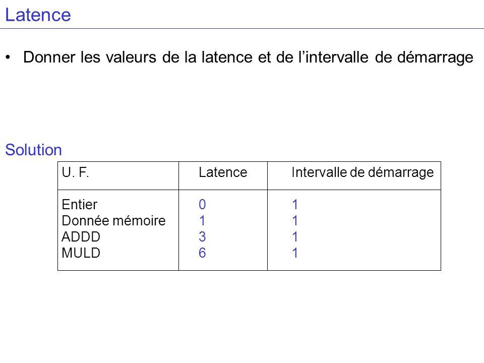 Latence Donner les valeurs de la latence et de lintervalle de démarrage Solution U. F. Entier Donnée mémoire ADDD MULD Latence 0 1 3 6 Intervalle de d