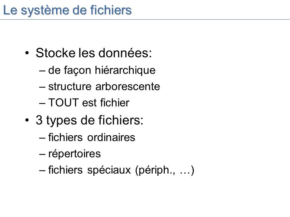 Le système de fichiers Stocke les données: –de façon hiérarchique –structure arborescente –TOUT est fichier 3 types de fichiers: –fichiers ordinaires –répertoires –fichiers spéciaux (périph., …)