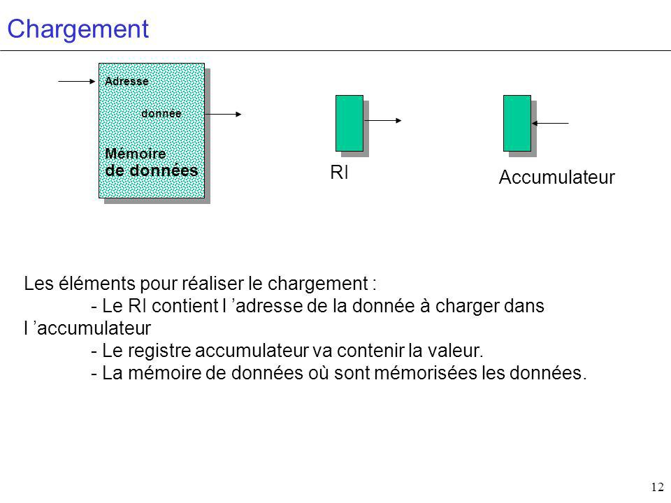 12 Chargement Numéros de registres (adresses) Mémoire de données donnée Adresse Accumulateur RI Les éléments pour réaliser le chargement : - Le RI contient l adresse de la donnée à charger dans l accumulateur - Le registre accumulateur va contenir la valeur.