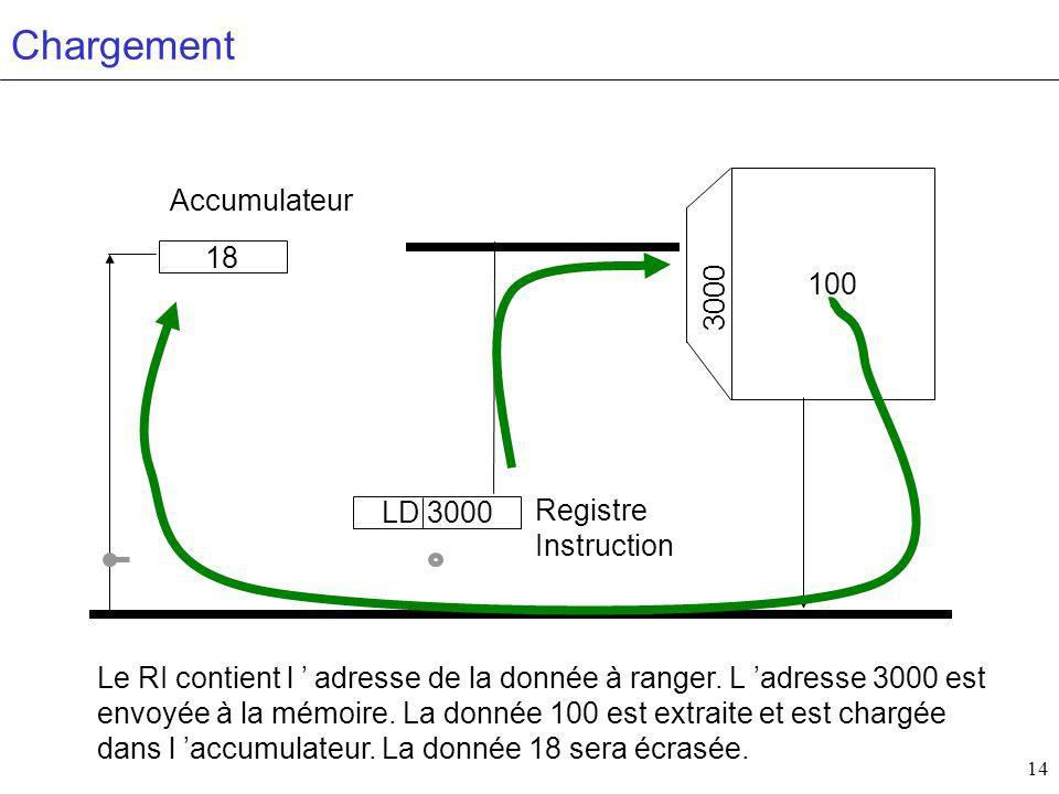 14 100 Accumulateur Registre Instruction 3000 18 LD 3000 Chargement Le RI contient l adresse de la donnée à ranger.