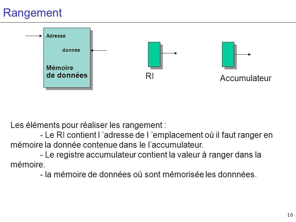 16 Rangement Numéros de registres (adresses) Mémoire de données donnée Adresse Accumulateur RI Les éléments pour réaliser les rangement : - Le RI contient l adresse de l emplacement où il faut ranger en mémoire la donnée contenue dans le laccumulateur.