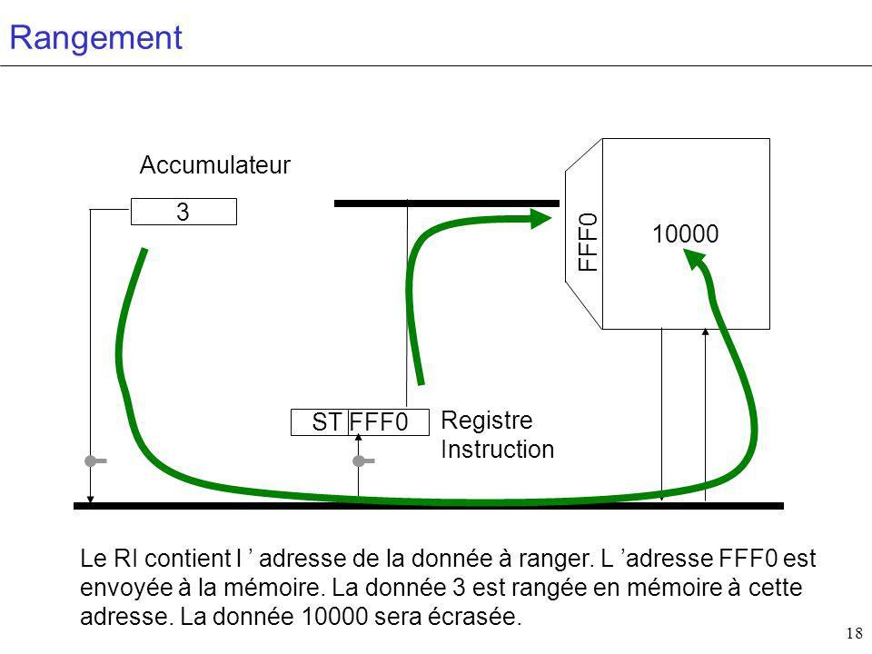 18 10000 Accumulateur Registre Instruction FFF0 3 ST FFF0 Rangement Le RI contient l adresse de la donnée à ranger.