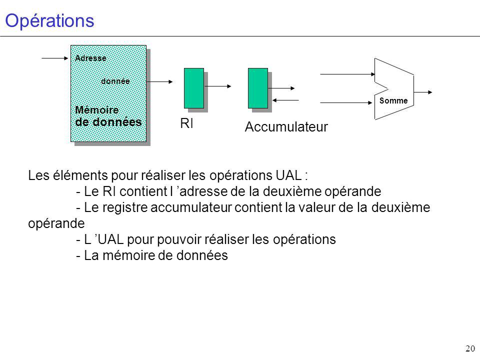 20 Opérations Mémoire de données donnée Adresse Somme Accumulateur RI Les éléments pour réaliser les opérations UAL : - Le RI contient l adresse de la deuxième opérande - Le registre accumulateur contient la valeur de la deuxième opérande - L UAL pour pouvoir réaliser les opérations - La mémoire de données