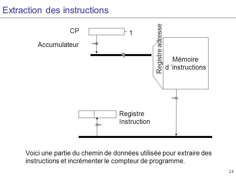 24 Mémoire d instructions Accumulateur CP Registre Instruction Registre adresse 1 Extraction des instructions Voici une partie du chemin de données utilisée pour extraire des instructions et incrémenter le compteur de programme.