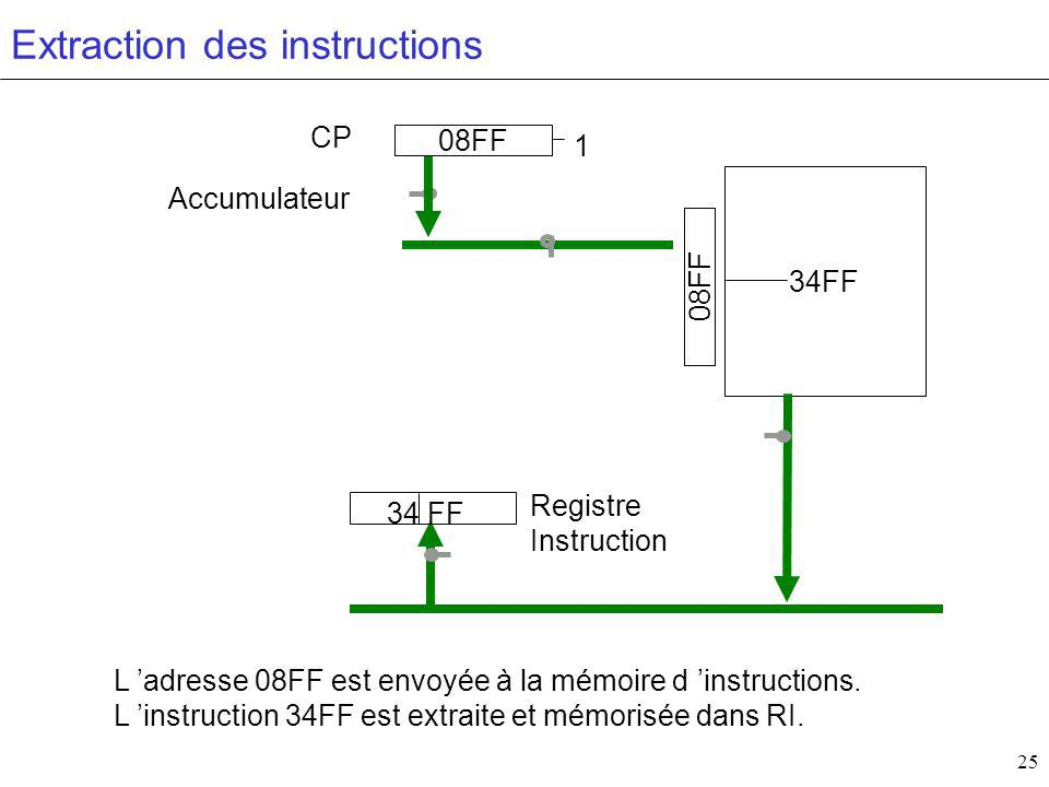 25 34FF Accumulateur CP Registre Instruction 08FF 1 Extraction des instructions L adresse 08FF est envoyée à la mémoire d instructions. L instruction