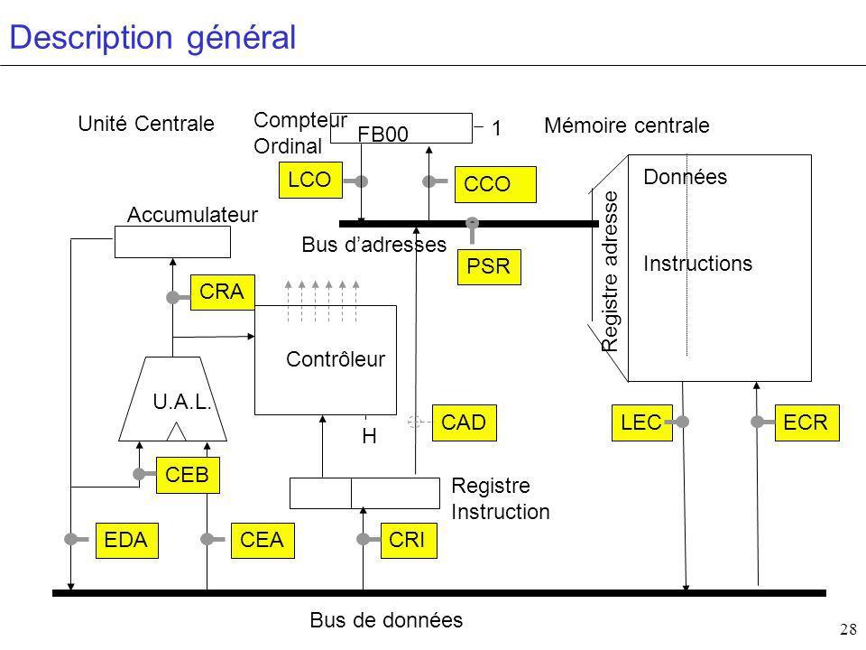 28 Contrôleur H Accumulateur Compteur Ordinal Mémoire centrale Bus de données Bus dadresses Registre Instruction U.A.L.