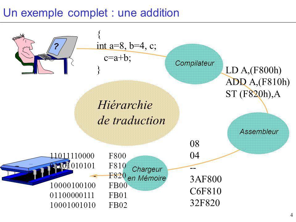 4 Un exemple complet : une addition Assembleur Chargeur en Mémoire Compilateur Hiérarchie de traduction .