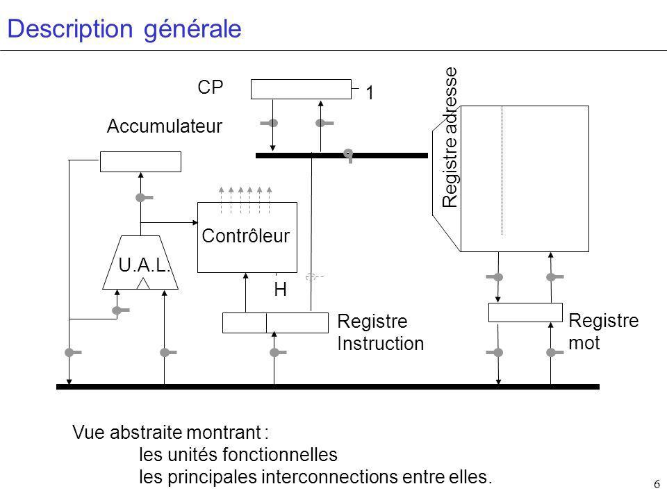 27 Mémoire données Instructions Contrôleur H Accumulateur CP Registre Instruction U.A.L.