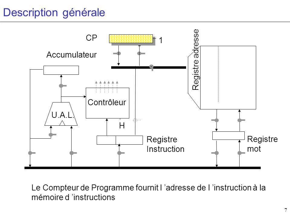 8 Contrôleur H Accumulateur CP Registre mot Registre Instruction U.A.L.
