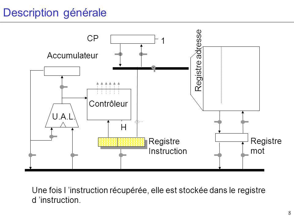 9 Contrôleur H Accumulateur CP Registre mot Registre Instruction U.A.L.