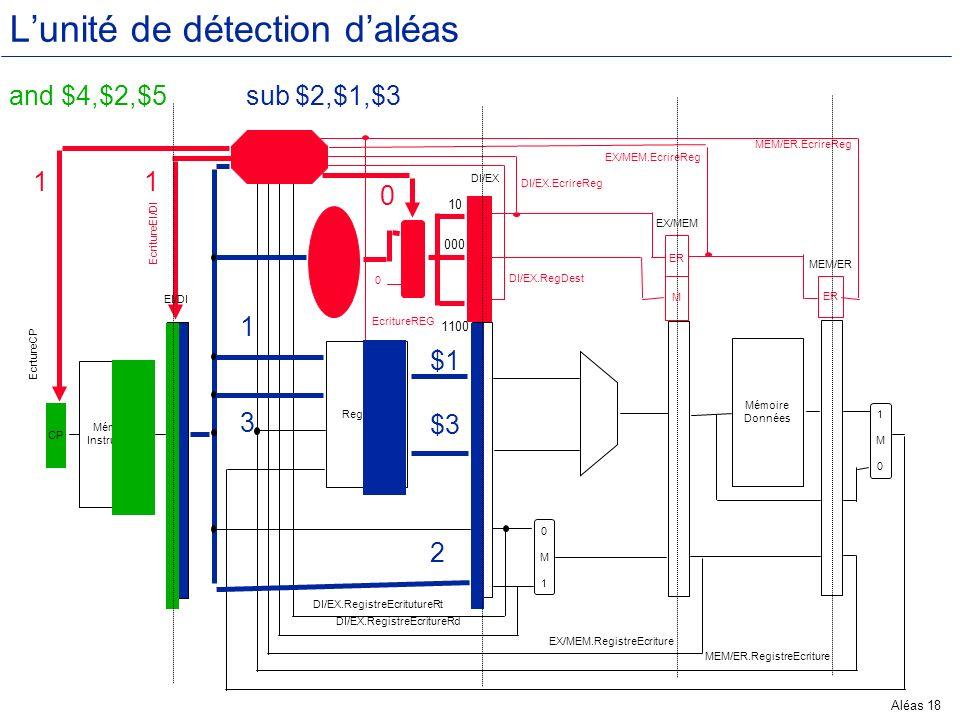 Aléas 18 Lunité de détection daléas Mémoire Instructions CP Registres 0M10M1 Mémoire Données 1M01M0 Unité détection aléas Contrôle 0M10M1 ER M EX ER M