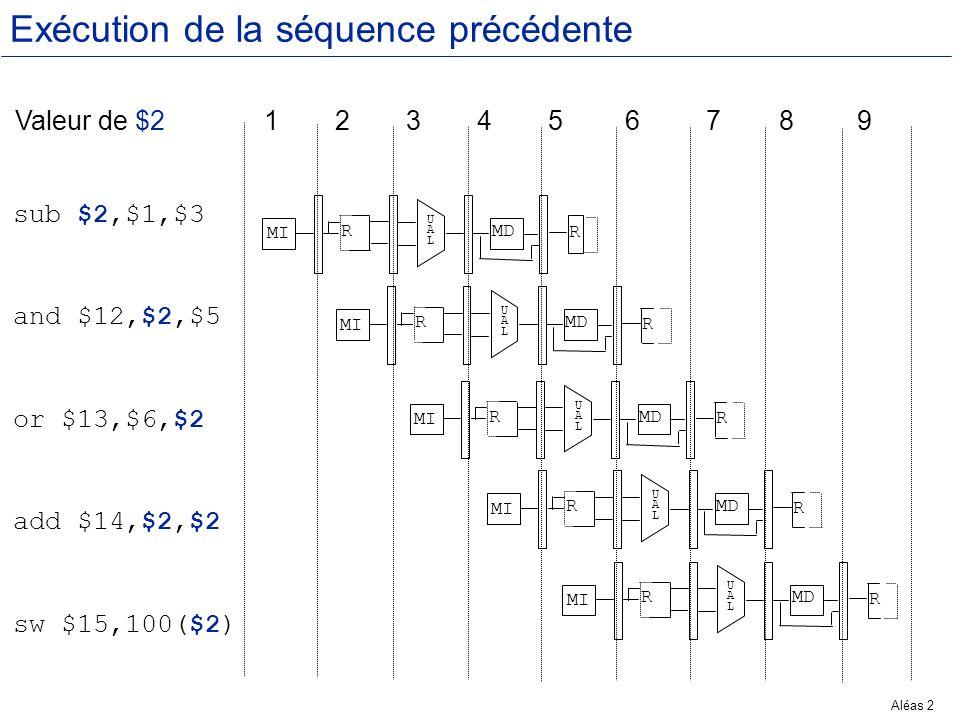 Aléas 43 Exemple : Pipeline ss envois lw $1,100($2) sub $4,$1,$5 add $6,$1,$7 Or $8,$1,$6 lw $1,100($2) sub $4,$1,$5 add $6,$1,$7 Or $8,$1,$6 MIDIEXMER MIDIEXMER MIDIEXMER MIDIEXMER
