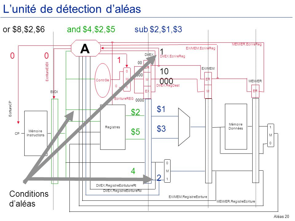 Aléas 20 Mémoire Instructions CP Registres 0M10M1 Contrôle 0M10M1 ER M EX EcritureREG 0 DI/EX.RegDest DI/EX.EcrireReg EcritureEI/DI EcrtureCP EI/DI DI