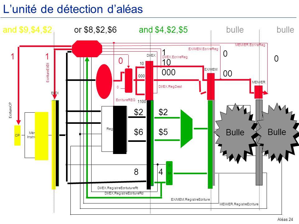 Aléas 24 Lunité de détection daléas Mémoire Instructions CP Registres 0M10M1 Mémoire Données 1M01M0 Unité détection aléas Contrôle 0M10M1 ER M EX ER M