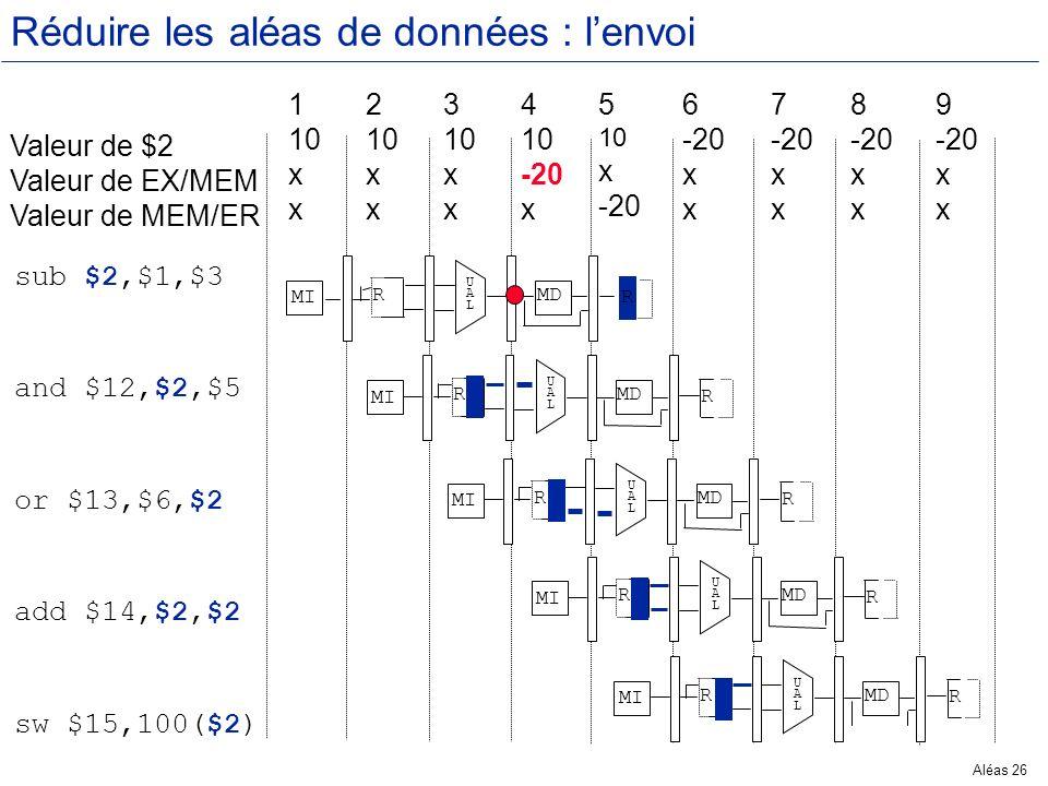 Aléas 26 Réduire les aléas de données : lenvoi Valeur de $2 Valeur de EX/MEM Valeur de MEM/ER 1 10 x 2 10 x 3 10 x 4 10 -20 x 5 10 x -20 6 -20 x 7 -20