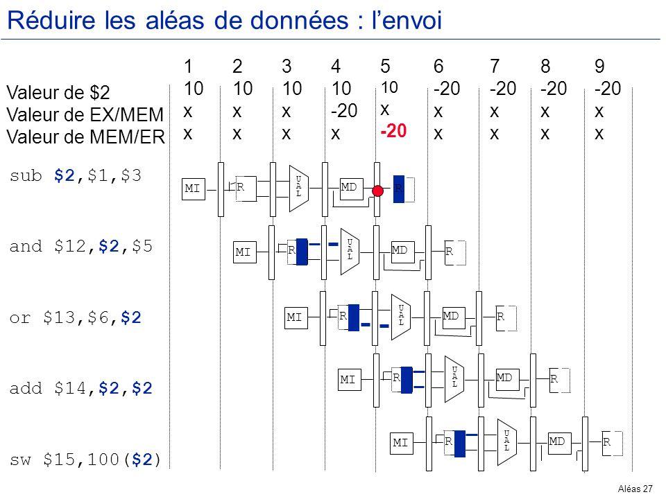 Aléas 27 Réduire les aléas de données : lenvoi Valeur de $2 Valeur de EX/MEM Valeur de MEM/ER 1 10 x 2 10 x 3 10 x 4 10 -20 x 5 10 x -20 6 -20 x 7 -20
