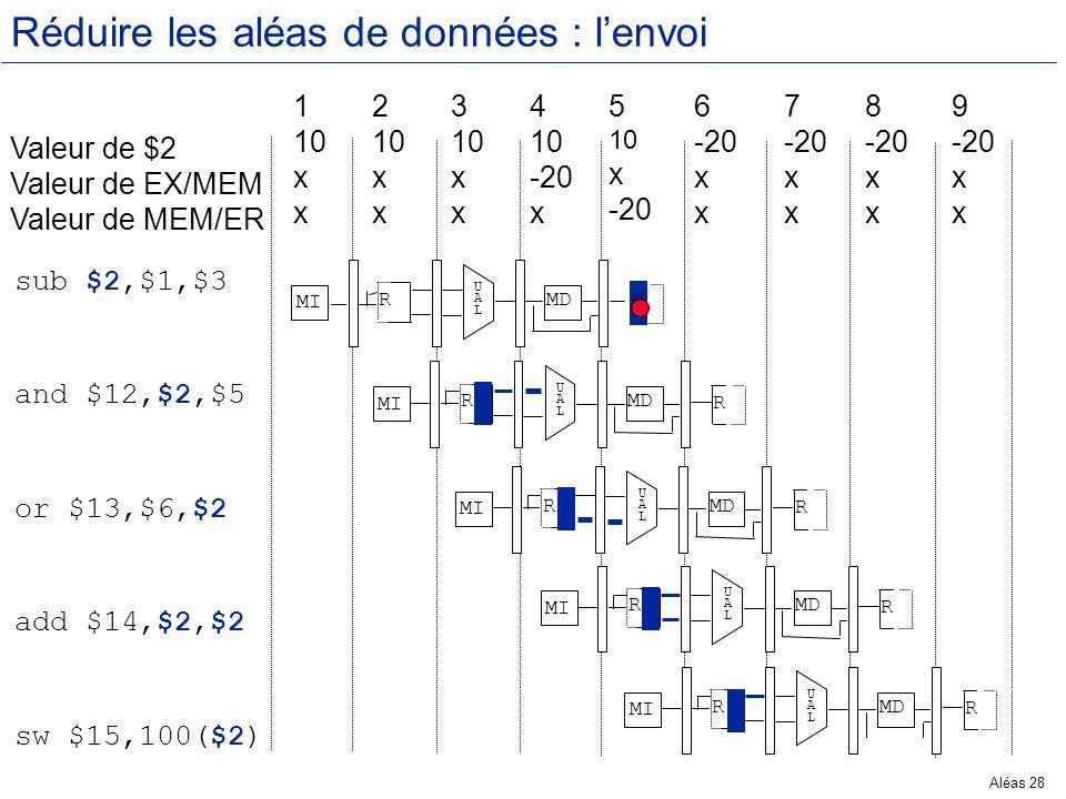 Aléas 28 Réduire les aléas de données : lenvoi Valeur de $2 Valeur de EX/MEM Valeur de MEM/ER 1 10 x 2 10 x 3 10 x 4 10 -20 x 5 10 x -20 6 -20 x 7 -20